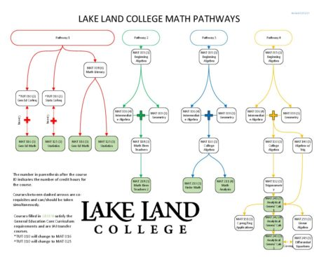 Math pathways guide students through required courses